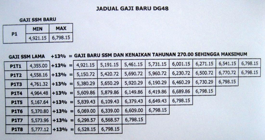 Longk I 2u Gaji Guru Dg41 Dg44 Dg 48 Dg52 Tahun 2012 Selepas Kenaikan 13 Dan Kenaikan Gaji Tahunan