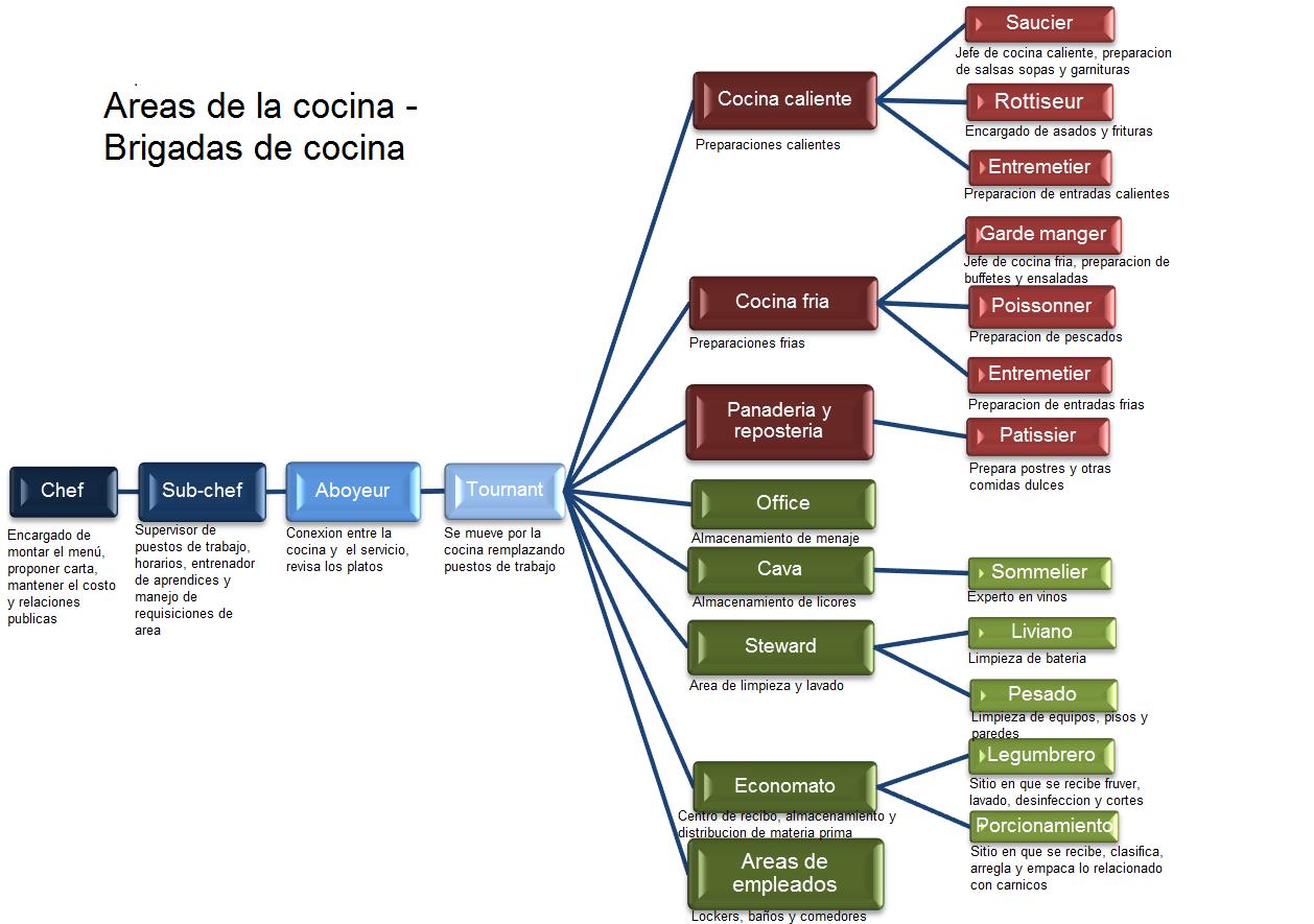 Carpeta de evidencias reas brigadas de cocina for La cocina francesa clasica