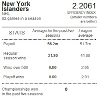 New York Islander - spending efficiency
