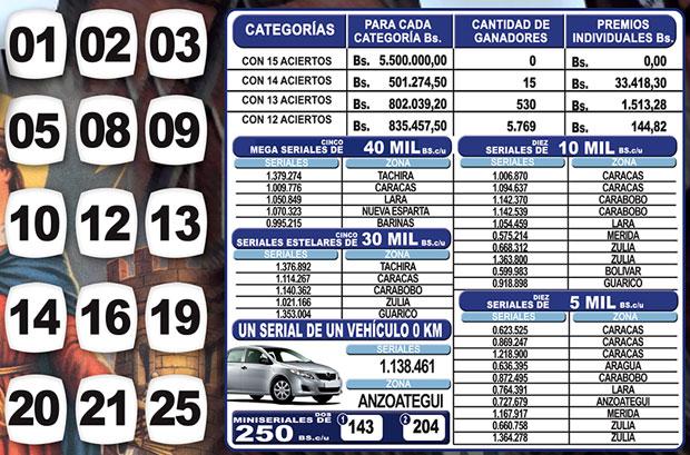 Kino Táchira sorteo 1122