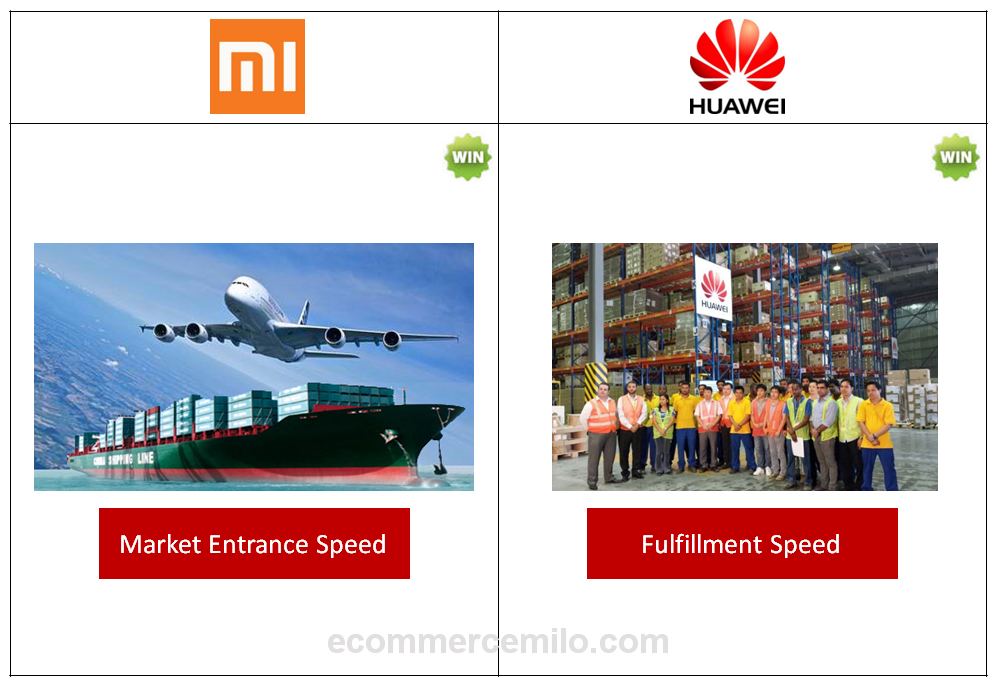 Xiaomi vs Huawei - The speed and service