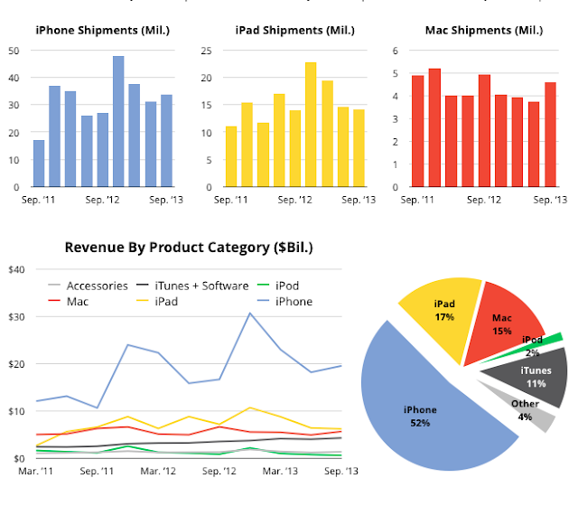 """ipad vs iphone vs mac vs ipod contribution to apple's revenue"""