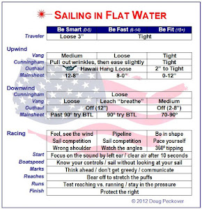 Flat Water Cheat Sheet