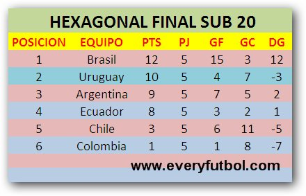 Tabla De Posiciones Hexagonal Final Sudamericano Sub 20 Perú 2011