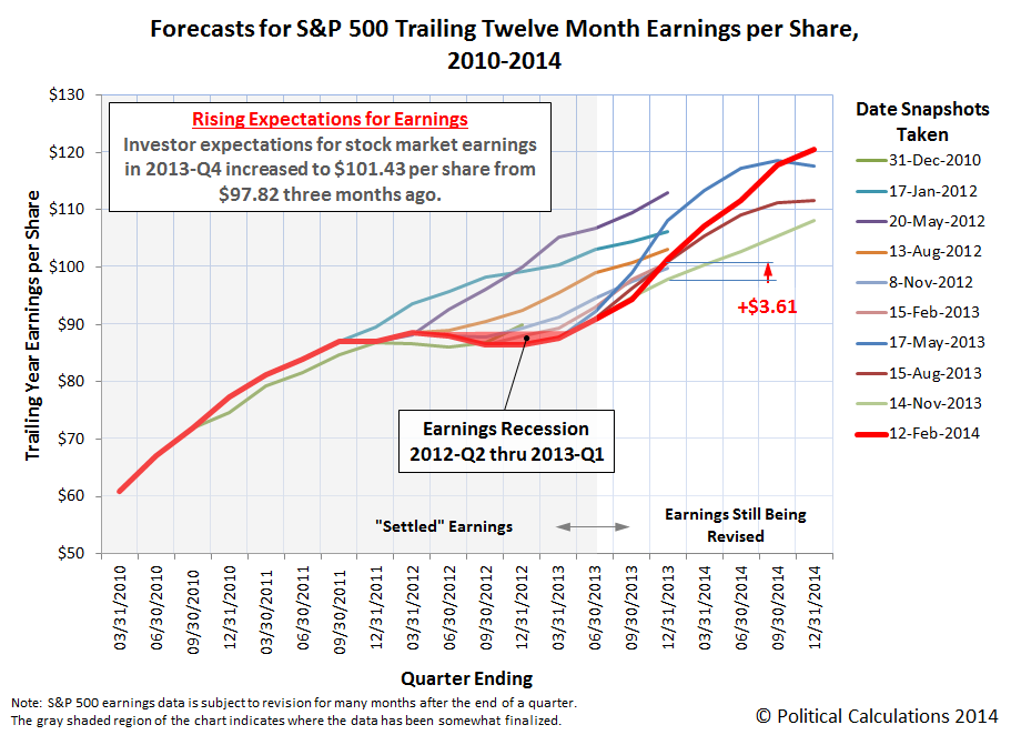 Forecasts for S&P 500 Trailing Twelve Month Earnings per Share, 2010-2014, 12 February 2014 Snapshot