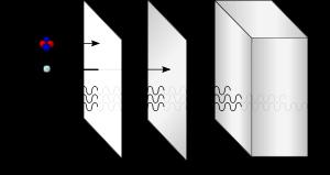Partikel Alpha, Beta dan Gamma