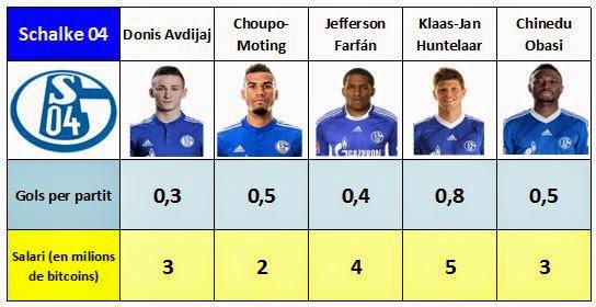 Sous i gols marcats pels davanters del Schalke 04