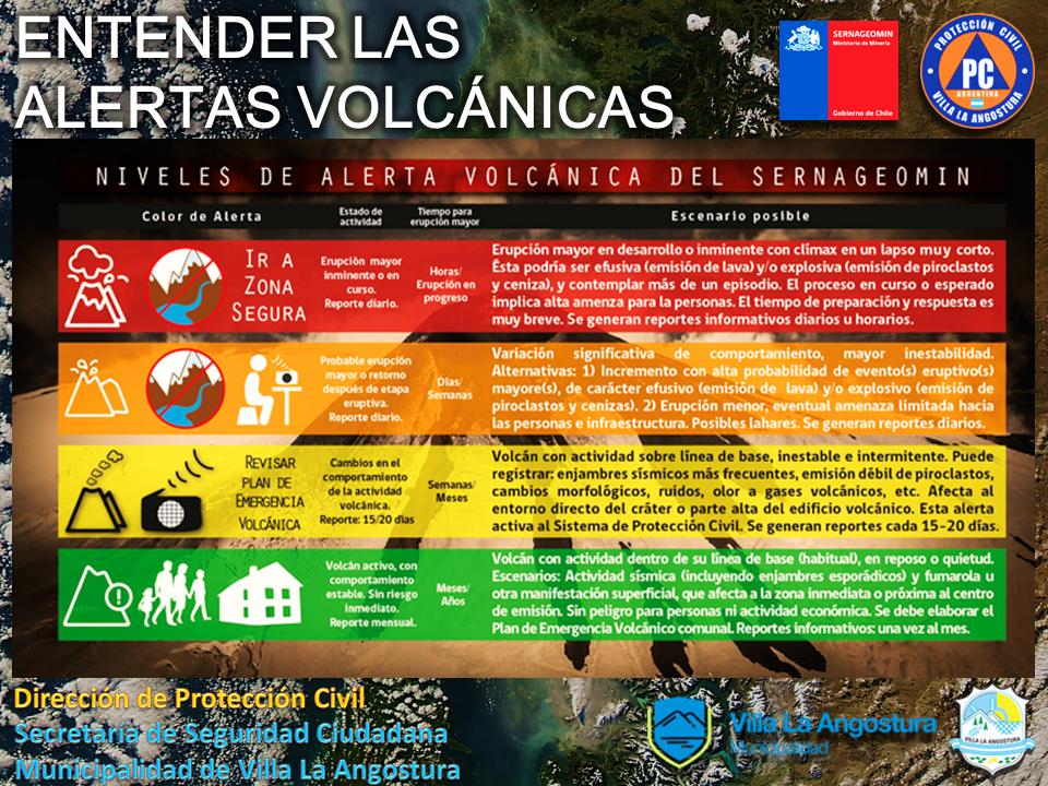 Entender las alertas volcánicas
