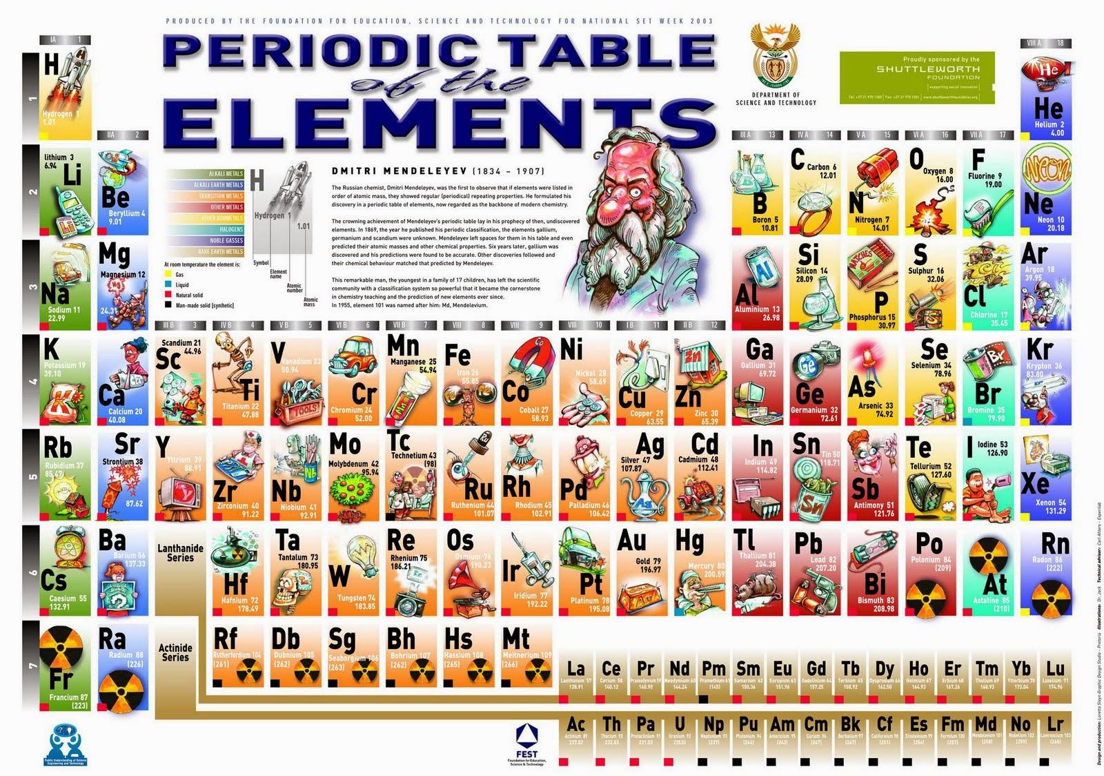 Sciencemix aprendiendo la tabla peridica tabla peridica con la utilidad de los elementos urtaz Choice Image