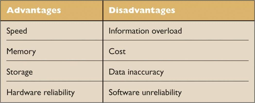 advantages and disavantages of computer Advantages and disadvantages of using the computer slideshare uses cookies to improve functionality and performance, and to provide you with relevant advertising if you continue browsing the site, you agree to the use of cookies on this website.