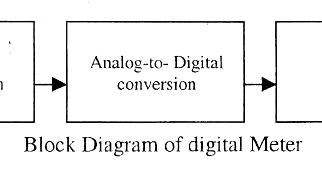 electrical topics block diagram of digital meter