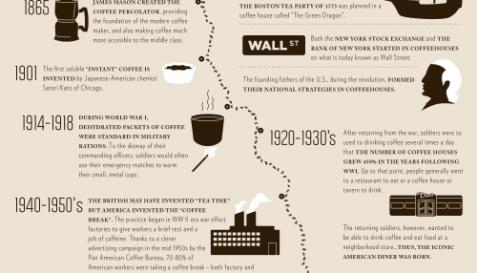 Coffee History Timeline Coffee Drinker