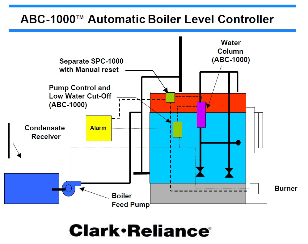 Boiler Level Controllers on high voltage oil circuit breakers