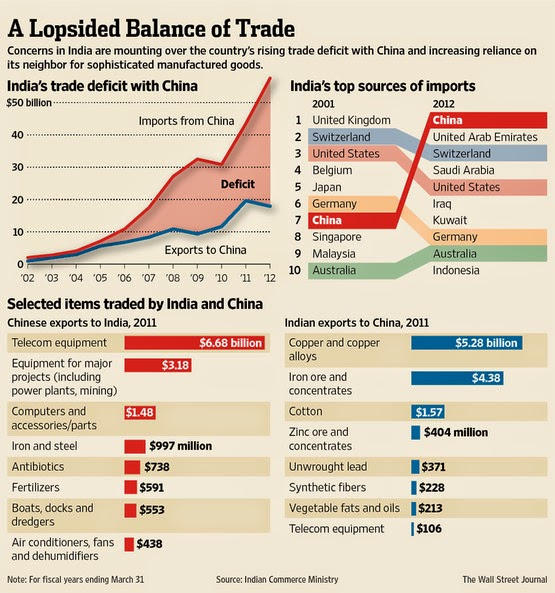 pak india trade relationship between us and japan
