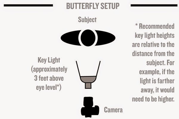 Butterfly lighting accentuates cheek bones and jaw lines  and works  wonderfully with a subject in full face  turned directly to the camera Classic Portrait Light   By William Sawalich   Famcart News BLog. Glamor Lighting Setups. Home Design Ideas