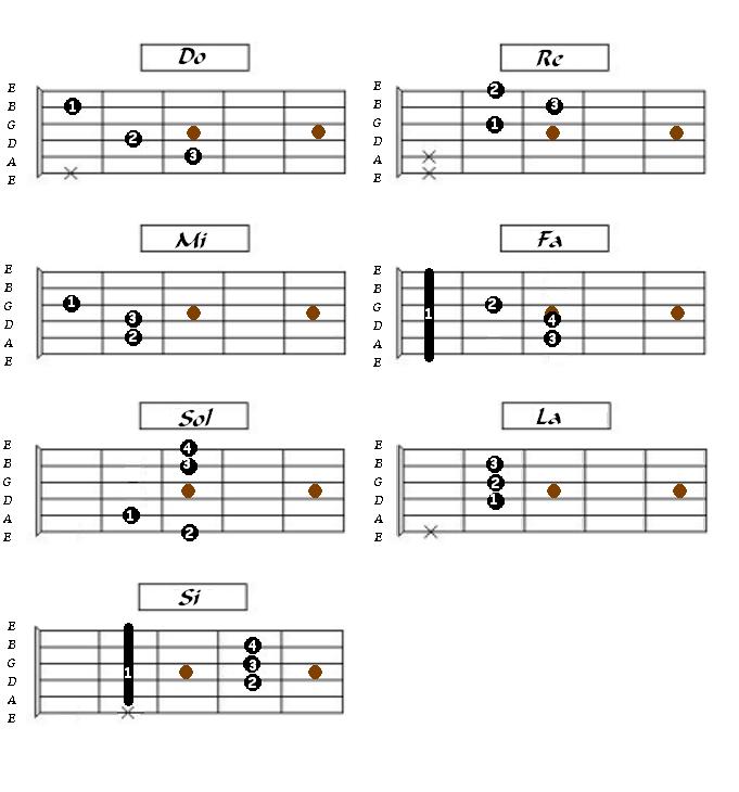 Acordes menores en guitarra