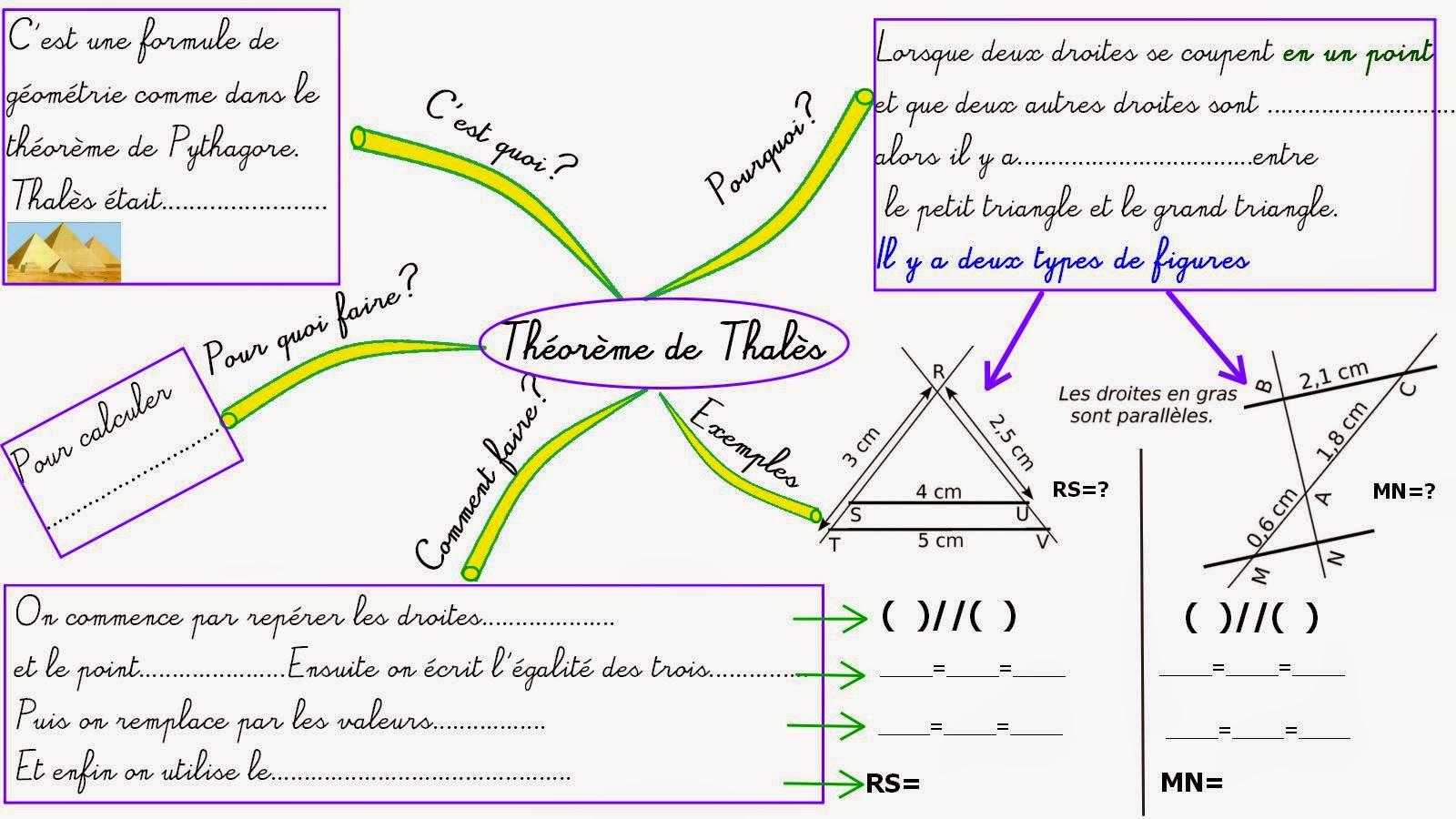 fonction maths 3ème explication