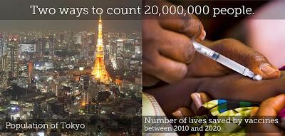 Imagem de uma montagem de duas fotos : de um lado, uma foto noturna da cidade de Tóquio, e do outro, uma criança sendo vacinada. No topo, se lê, em inglês : Duas formas de contar 20 milhões de pessoas : A população de Tóquio, do lado da cidade, e o Número de vidas salvas por vacinas entre 2010 e 2020, do lado da foto da criança sendo vacinada.