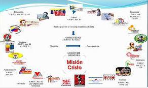 Misiones Sociales 2003-2016