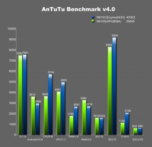 Benchmark AnTutu su Samsung Galaxy Note 4 con chipset Exynos 5433 e Snapdragon 805