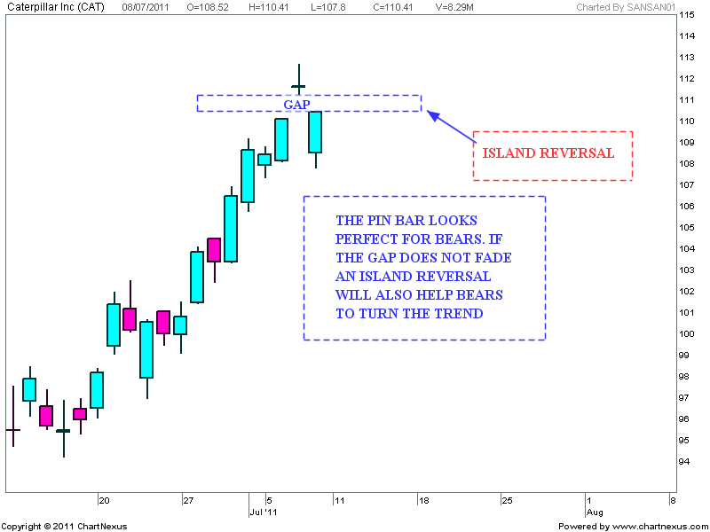 Nifty charts and latest updates