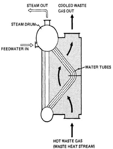 Steam Boiler: Waste Heat Boiler