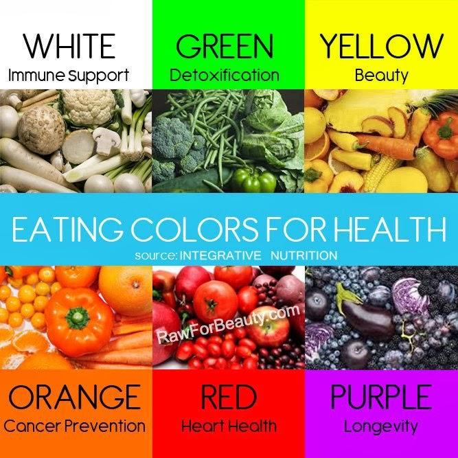 Healthy Food Colors Associations