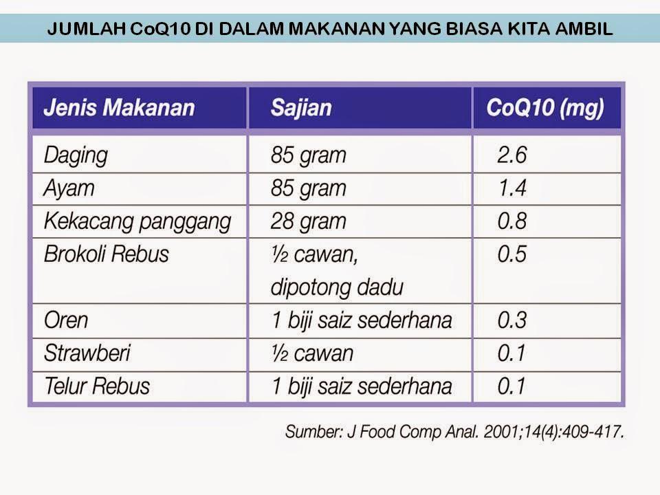 Carta Jumlah CoQ10 dalam makanan harian yang biasa kita ambil