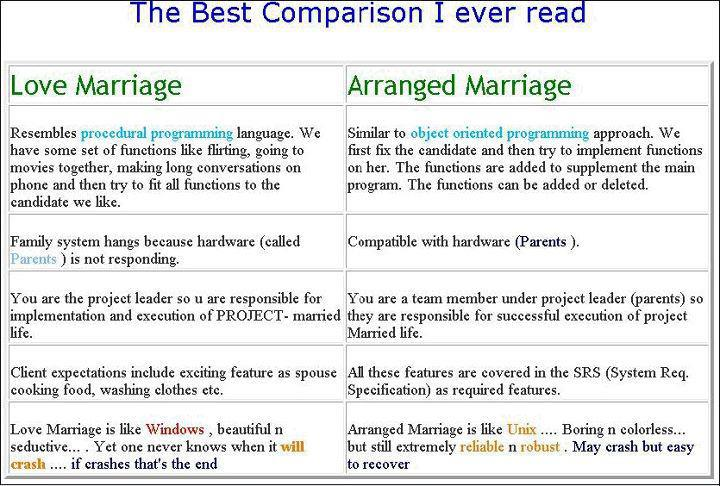 advantages of mixed marriage essay Disadvantages of arranged marriages once a couple chosen through arranged system of marriage get married even though we discussed in the advantages that the in-laws support the couples during their wedded life.