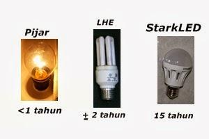 Enam Keunggulan Lampu StarkLED