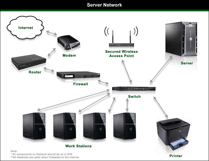 network server related keywords  amp  suggestions   network server    keyword images