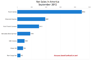 U.S. September 2012 commercial van sales chart