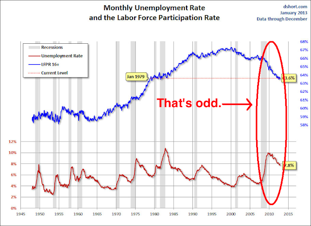 The Falling Unemployment Rate Lie Visualized - unemployment vs. labor force participation