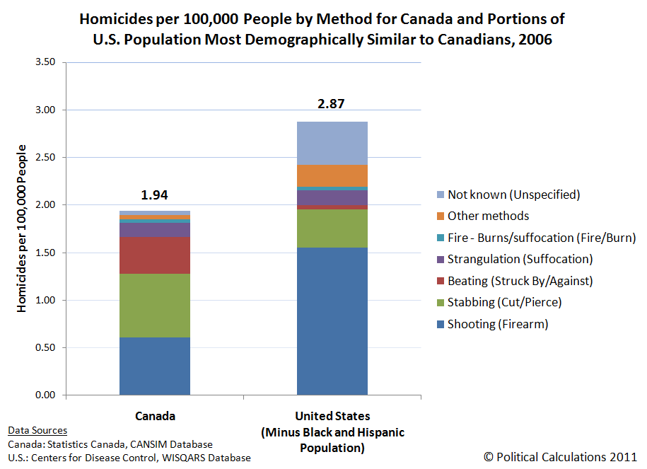 Homicides per 100,000 People by Method for Canada and Portions of U.S. Population Most Demographically Similar to Canadians, 2006