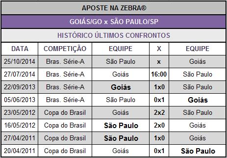 LOTECA 614 - JOGO 09 - GOIÁS x SÃO PAULO
