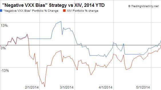 Vxx xiv trading strategy