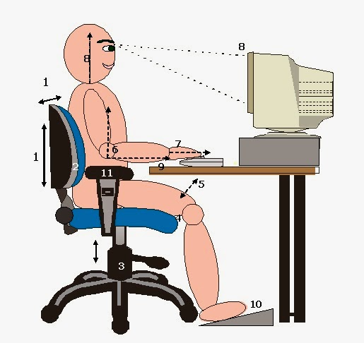 Recommendations for computer work station ergonomics