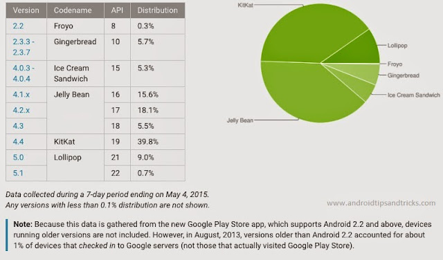 Android Lollipop review and comperision