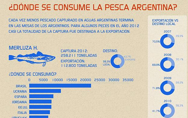 Infografik: Wo wird argentinischer Fisch gegessen?