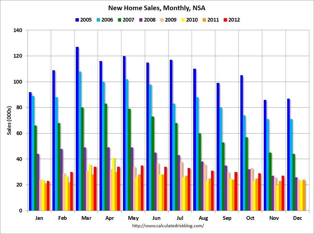 Marketwatch 666 december 2012 the bar graph on the right each months actual sales from 2005 to 2012 is represented by a colored bar freerunsca Image collections