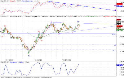 USDINR, Nifty - Elliott Wave Update