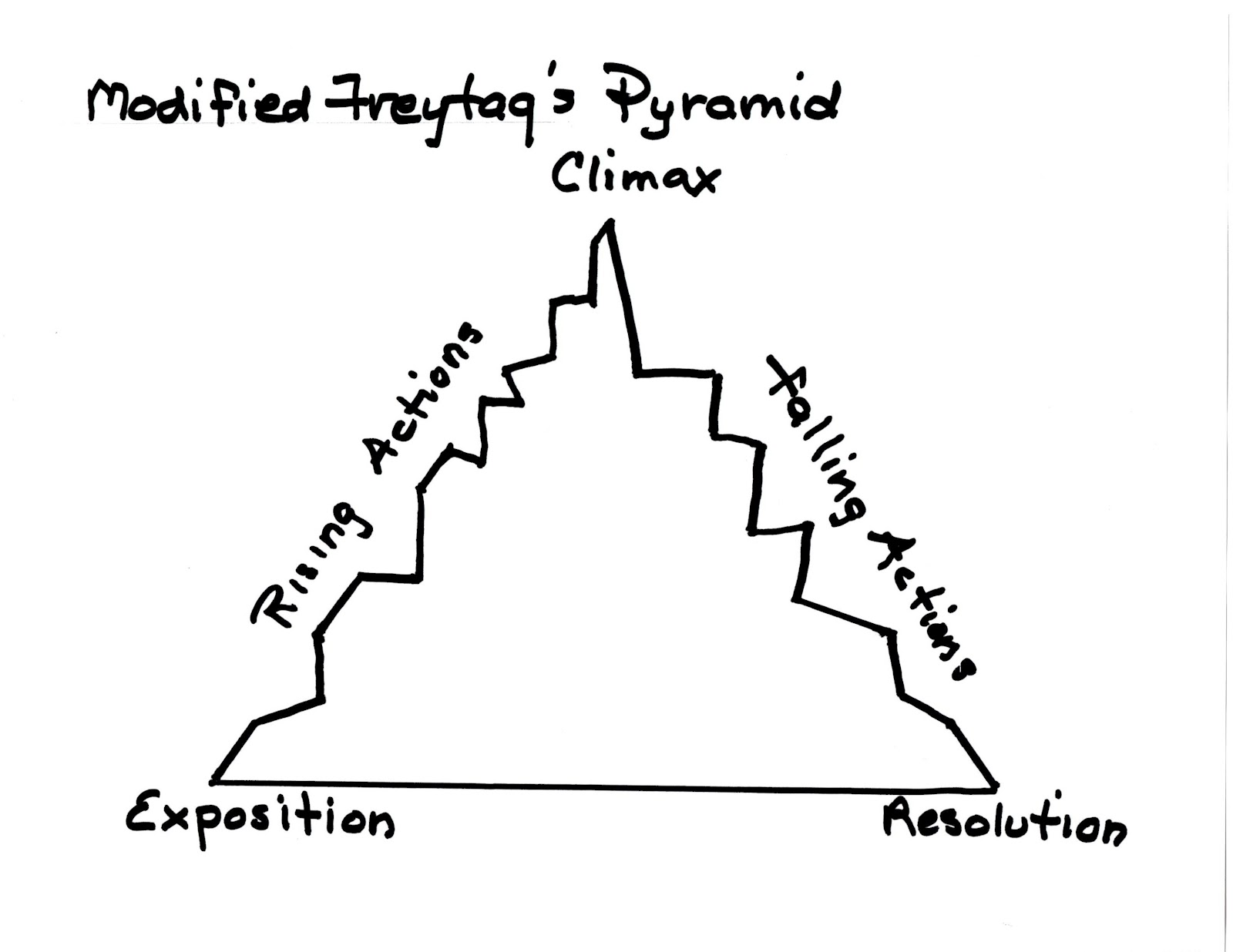Drawing on the Write Side of My Brain: Redefining Freytag's ...