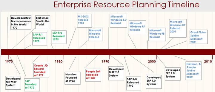 ERP Timeline Open Project