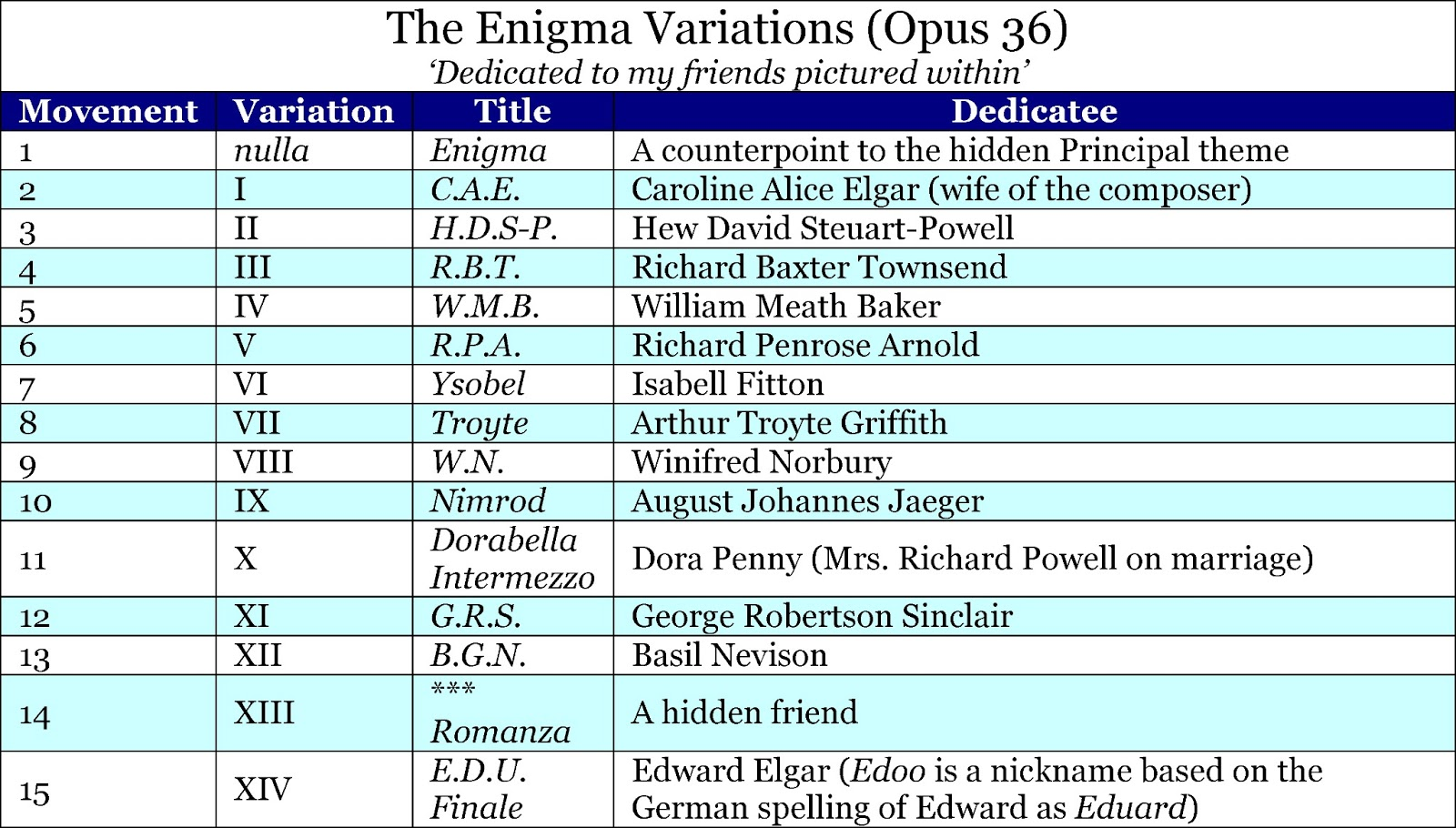 elgar s enigma theme unmasked a missing principal theme elgar consistently explained the enigma variations are based on a famous clandestine melody the dedicatee of variation x dora powell neacutee penny