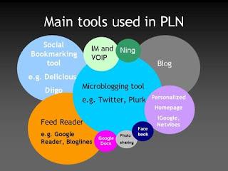 PLN tools
