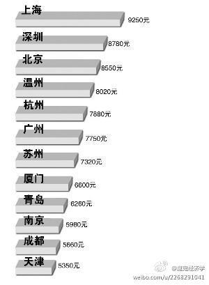 上海, 深圳, 北京, 溫州, 杭州, 廣州, 蘇州, 廈門, 青島, 南京, 成都, 天津, 大連,