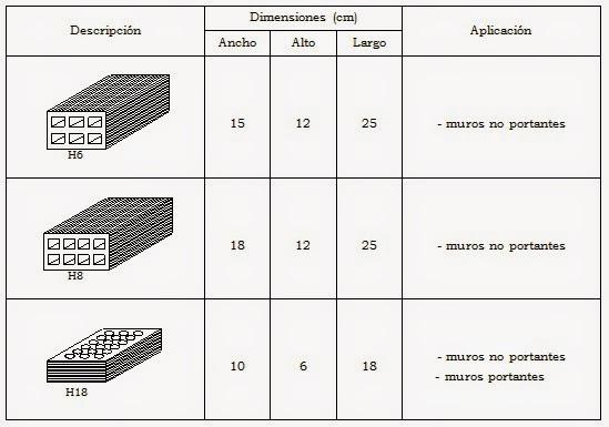 Construcci n de edificios mamposter a de ladrillo - Tipos de ladrillos huecos ...