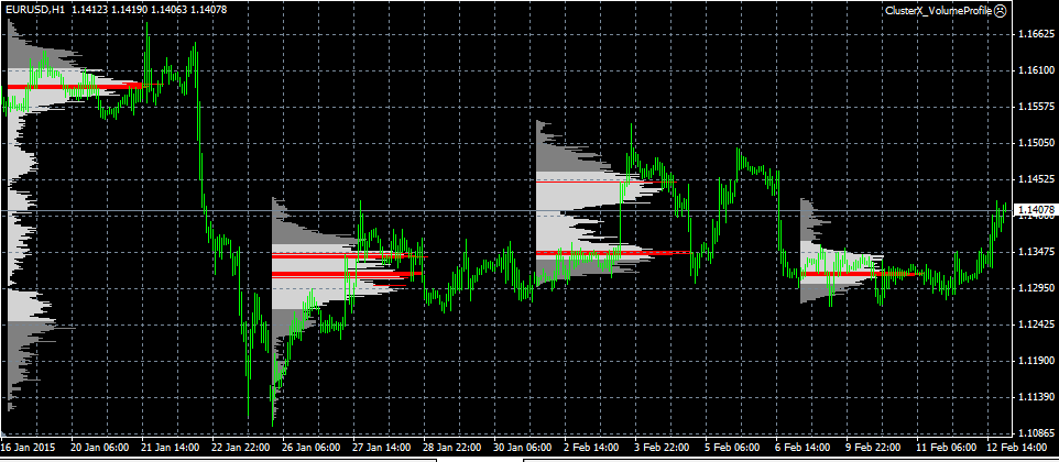 ClusterX Volume Profile Expert Advisor MT4 Metatrader