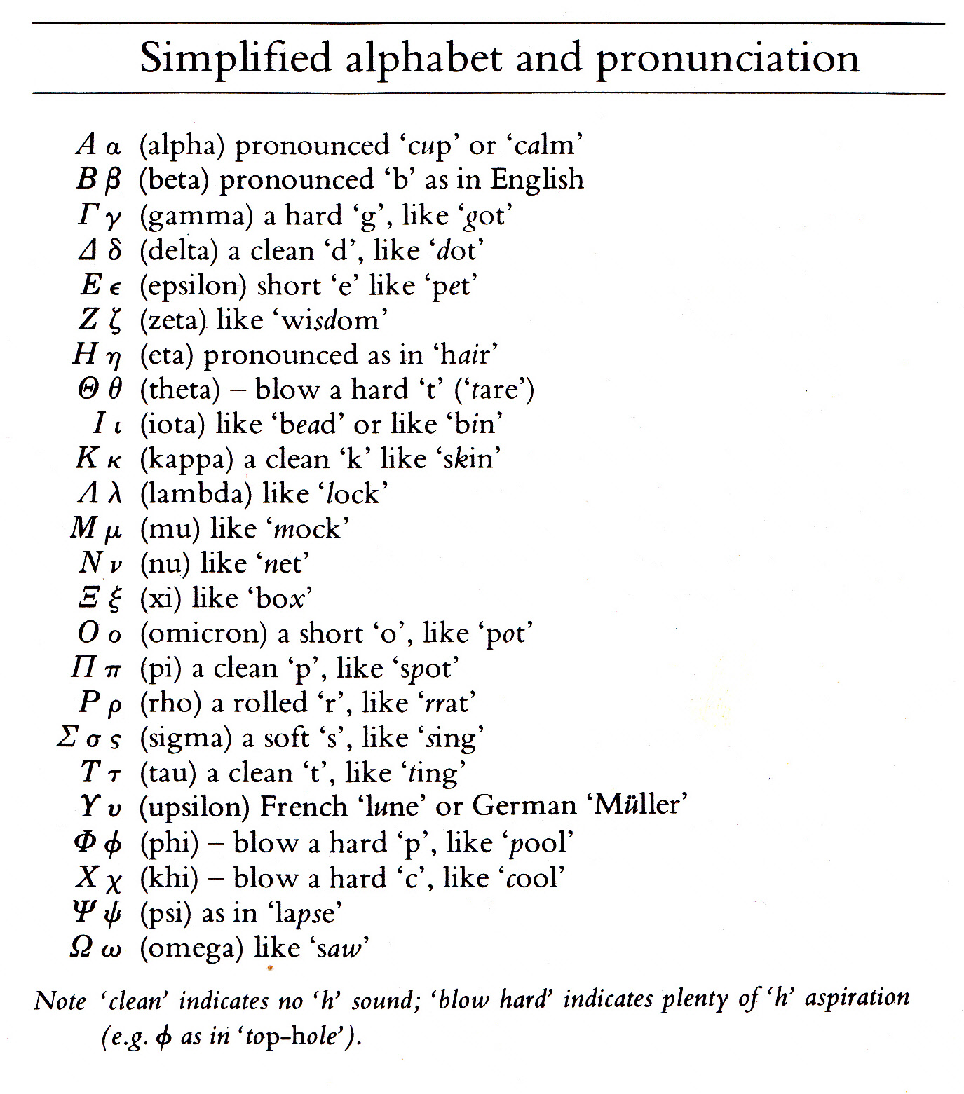 english on greeks Latin, greek, and their non-descendant english back to the syllabus as the title of this page suggests, english does not descend from either latin or greek.