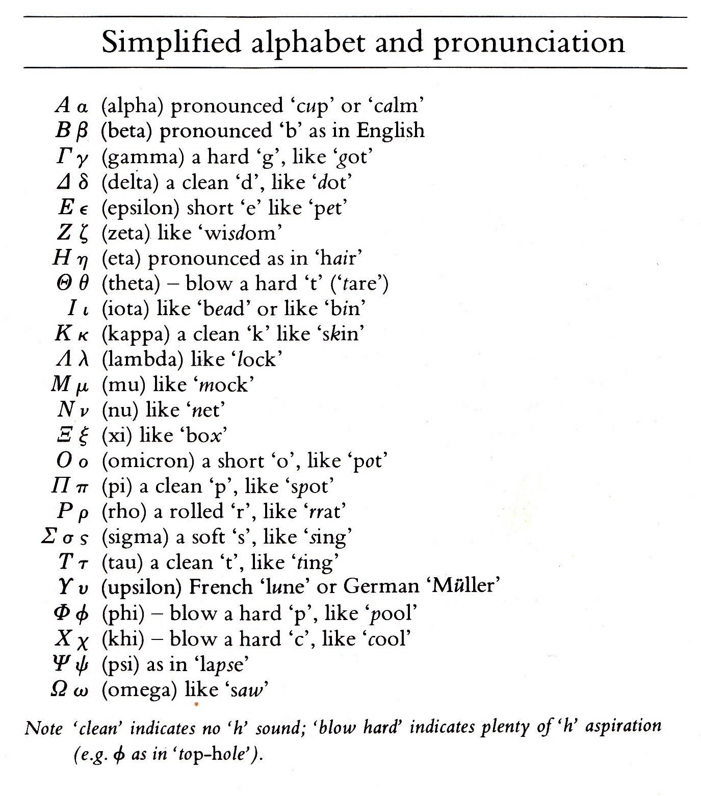 Tragic Patterns in Ancient Drama: Greek Alphabet Pronunciation